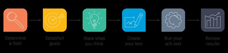 ab testing framework