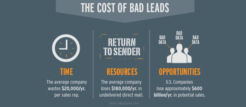 The cost of bad leads.